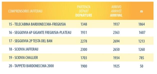 Trasy Żółte Bardonecchia